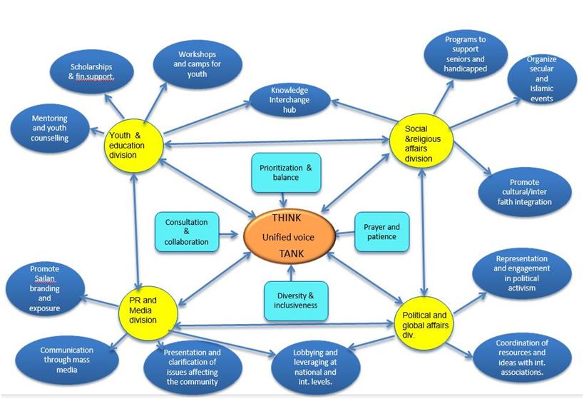 strategic_framework